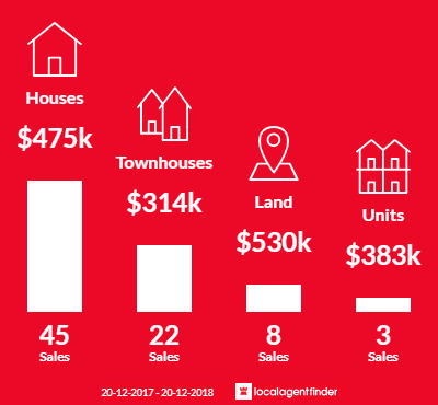 Average sales prices and volume of sales in Thorneside, QLD 4158