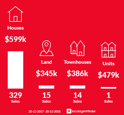 Average sales prices and volume of sales in Thornlands, QLD 4164