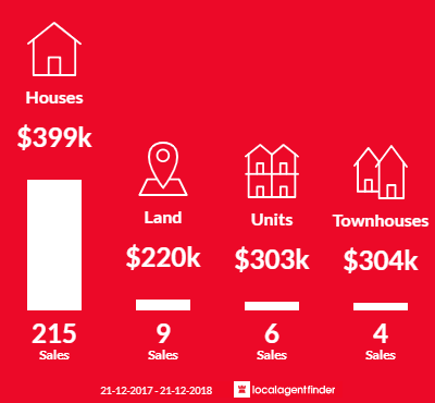 Average sales prices and volume of sales in Thornlie, WA 6108