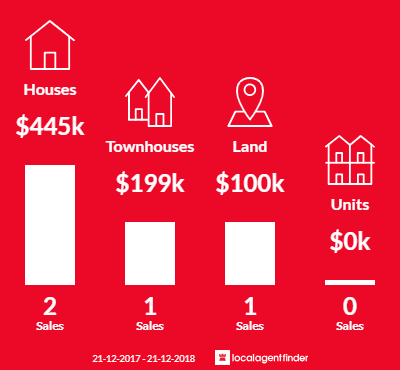 Average sales prices and volume of sales in Thorpdale, VIC 3835