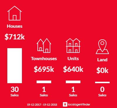 Average sales prices and volume of sales in Tighes Hill, NSW 2297