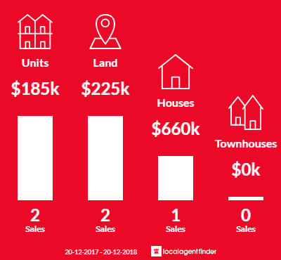 Average sales prices and volume of sales in Tinaroo, QLD 4872