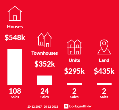 Average sales prices and volume of sales in Tingalpa, QLD 4173