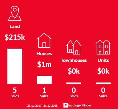 Average sales prices and volume of sales in Tolmie, VIC 3723