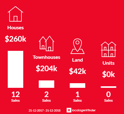 Average sales prices and volume of sales in Tongala, VIC 3621