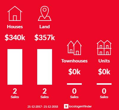 Average sales prices and volume of sales in Tooborac, VIC 3522