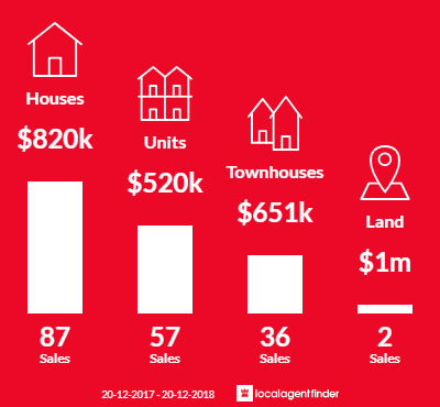 Average sales prices and volume of sales in Toongabbie, NSW 2146