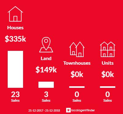 Average sales prices and volume of sales in Toongabbie, VIC 3856