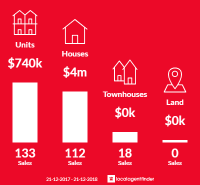 Average sales prices and volume of sales in Toorak, VIC 3142