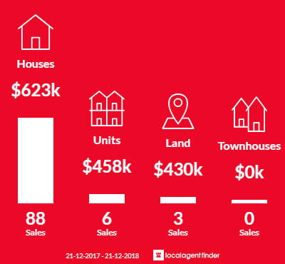 Average sales prices and volume of sales in Tootgarook, VIC 3941
