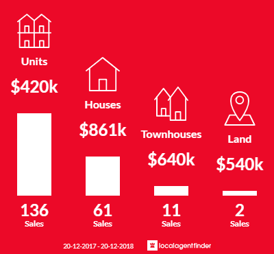 Average sales prices and volume of sales in Toowong, QLD 4066