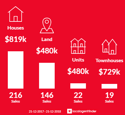Average sales prices and volume of sales in Torquay, VIC 3228