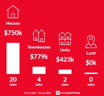 Average sales prices and volume of sales in Torrens, ACT 2607