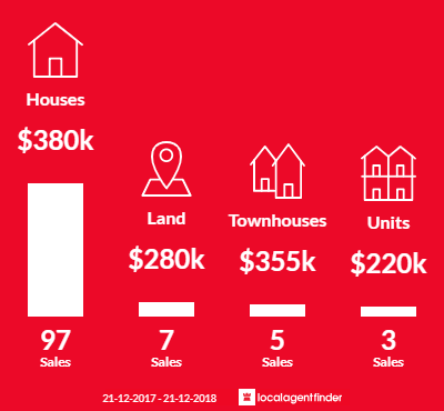 Average sales prices and volume of sales in Trafalgar, VIC 3824