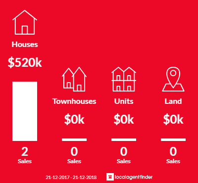 Average sales prices and volume of sales in Trafalgar South, VIC 3824