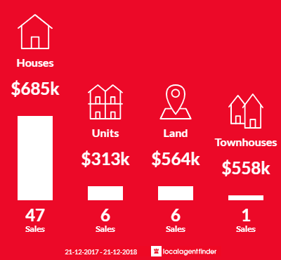 Average sales prices and volume of sales in Tranmere, SA 5073