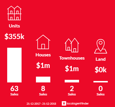 Average sales prices and volume of sales in Travancore, VIC 3032