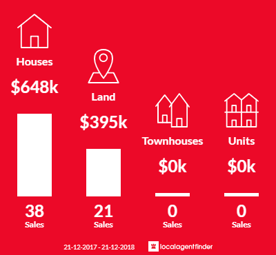 Average sales prices and volume of sales in Trentham, VIC 3458