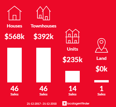 Average sales prices and volume of sales in Tuart Hill, WA 6060