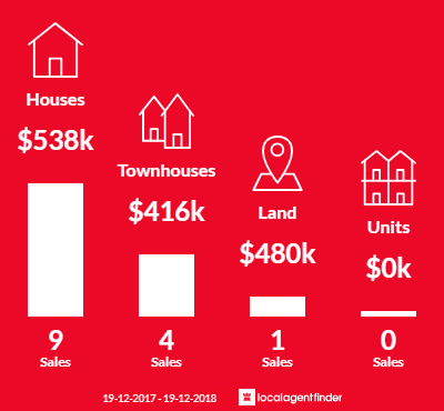 Average sales prices and volume of sales in Tuggerah, NSW 2259