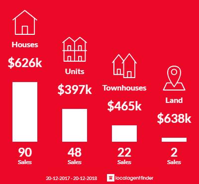 Average sales prices and volume of sales in Tugun, QLD 4224