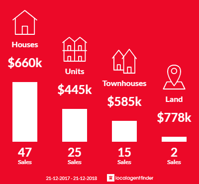 Average sales prices and volume of sales in Tullamarine, VIC 3043