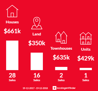 Average sales prices and volume of sales in Tullimbar, NSW 2527