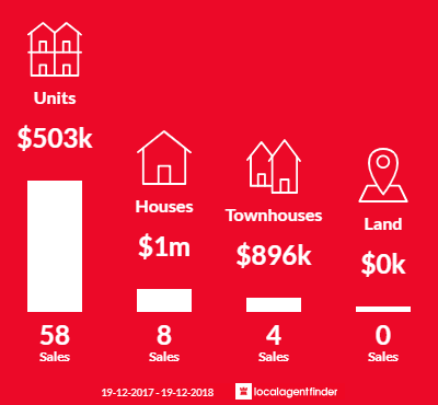 Average sales prices and volume of sales in Turner, ACT 2612