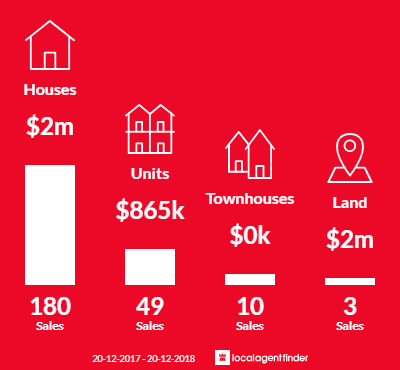 Average sales prices and volume of sales in Turramurra, NSW 2074