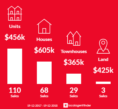 Average sales prices and volume of sales in Tweed Heads, NSW 2485