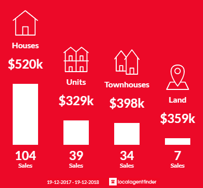 Average sales prices and volume of sales in Tweed Heads South, NSW 2486