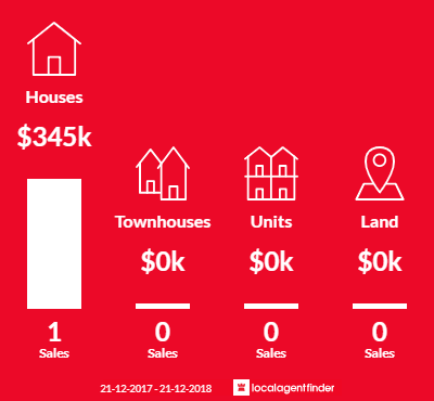 Average sales prices and volume of sales in Tyaak, VIC 3658