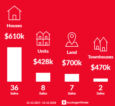 Average sales prices and volume of sales in Tyabb, VIC 3913