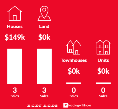 Average sales prices and volume of sales in Ultima, VIC 3544