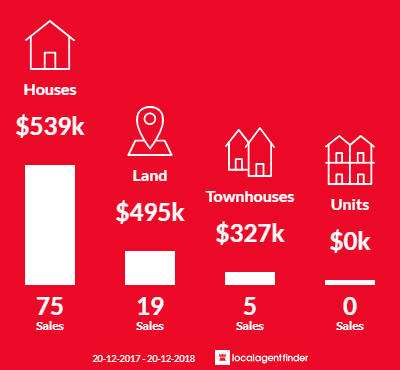 Average sales prices and volume of sales in Underwood, QLD 4119