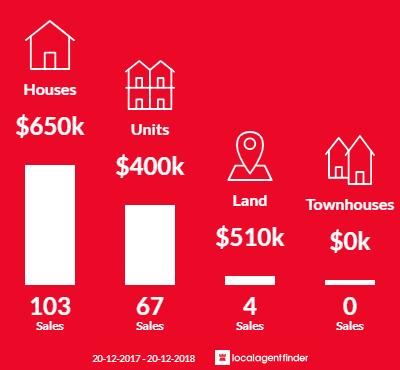 Average sales prices and volume of sales in Upper Mount Gravatt, QLD 4122