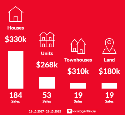 Average sales prices and volume of sales in Urangan, QLD 4655