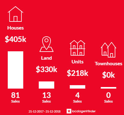 Average sales prices and volume of sales in Valley View, SA 5093