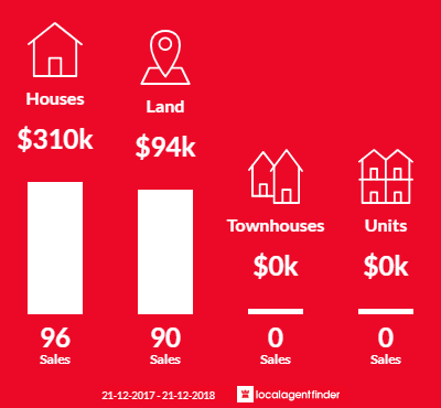 Average sales prices and volume of sales in Venus Bay, VIC 3956
