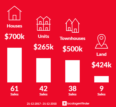 Average sales prices and volume of sales in Victoria Park, WA 6100