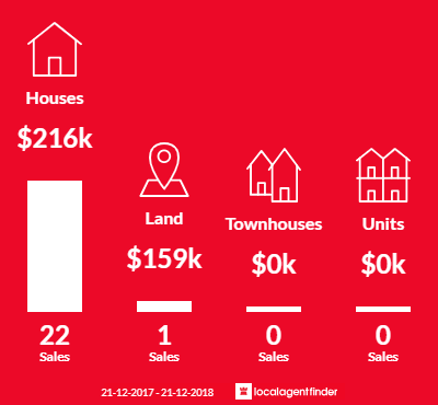 Average sales prices and volume of sales in Vincent, QLD 4814