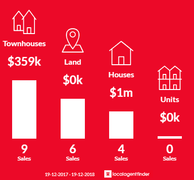 Average sales prices and volume of sales in Vineyard, NSW 2765