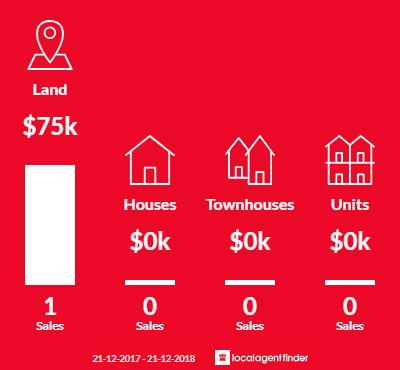 Average sales prices and volume of sales in Waanyarra, VIC 3551