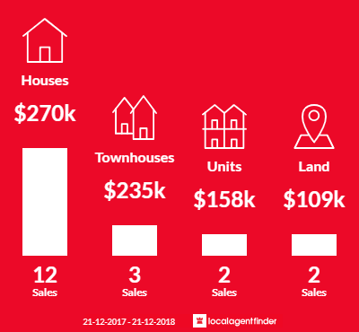 Average sales prices and volume of sales in Wahgunyah, VIC 3687