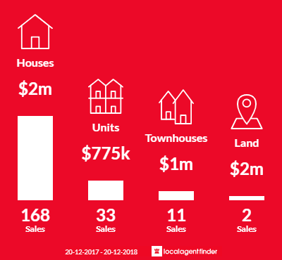 Average sales prices and volume of sales in Wahroonga, NSW 2076