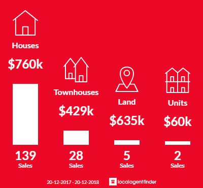 Average sales prices and volume of sales in Wakerley, QLD 4154