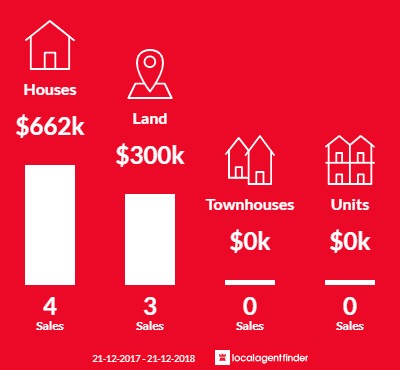 Average sales prices and volume of sales in Waldara, VIC 3678