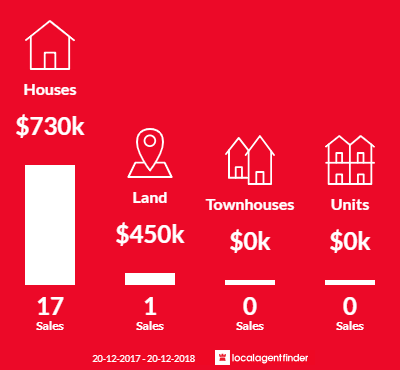Average sales prices and volume of sales in Wallacia, NSW 2745