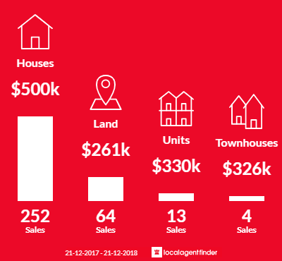 Average sales prices and volume of sales in Wallan, VIC 3756