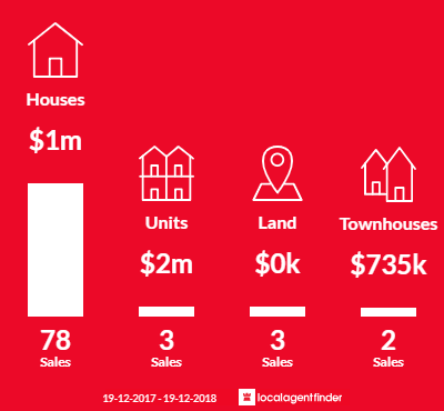 Average sales prices and volume of sales in Wamberal, NSW 2260